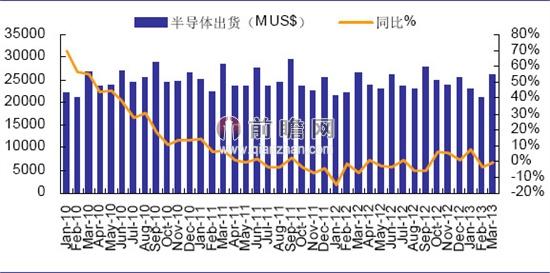 2013年3月全球半导体产品销售情况分析
