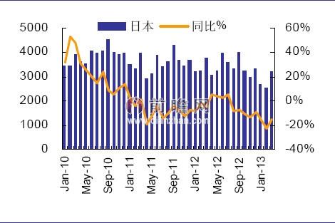2013年3月日本半导体产品销售情况