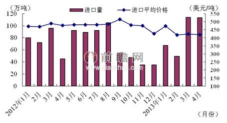 2013年4月我国肥料进口量及同比增速