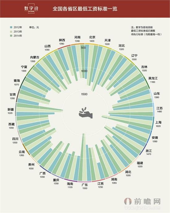 全国各省区最低工资标准一览 上海最高贵州最低
