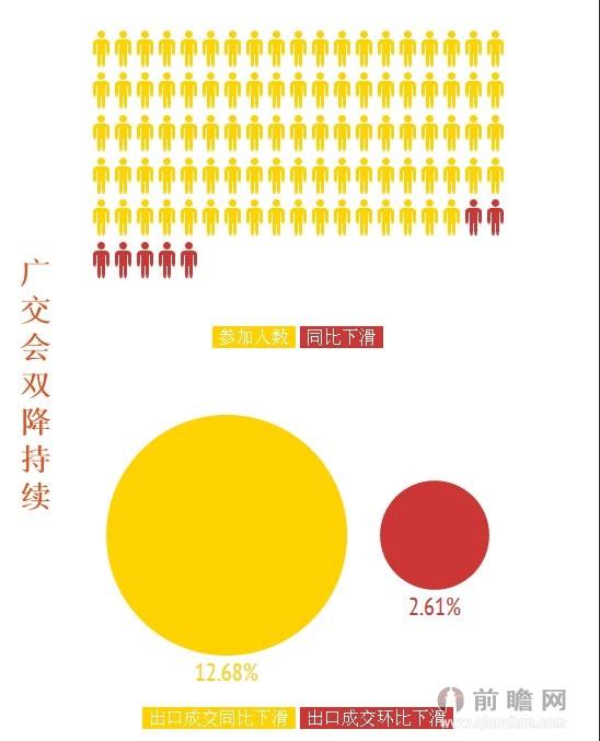 广交会双降持续 出口陷入金融危机后最低谷