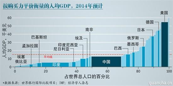 美国经济学人 一张图告诉你为什么中国GDP第一