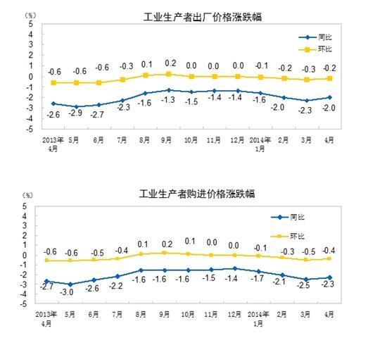 中国PPI连续26个月为负 房企拖累整体经济