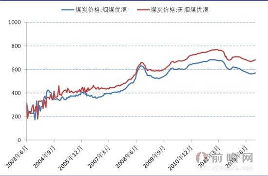2013年山西原煤价格_保价难救煤炭市场 调控思路必须转变_经济学人 - 前瞻网