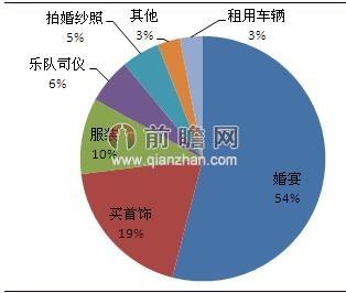 城市举行婚礼的各项费用支出占比(单位:%)
