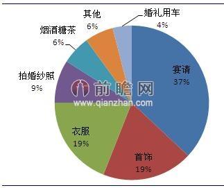农村举行婚礼的各项费用支出占比(单位:%)