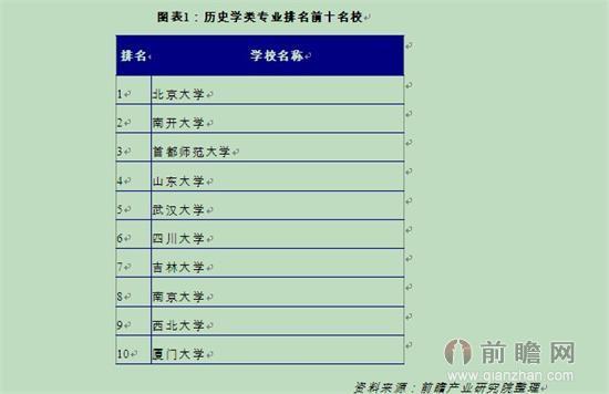 文科生可以报哪些专业?中国大学热门专业排行100强名单出炉