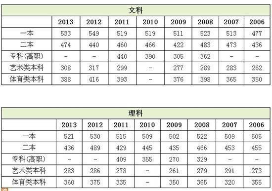 2014本科分数线_2014天津高考成绩查询入口 一二三本录取分数线预测发布_前瞻 ...