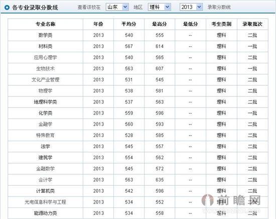 山东济南大学2014高考录取分数线预测 文科理科专业最低分数线
