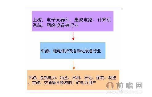 2014年中国继电保护及自动化设备产业链分析
