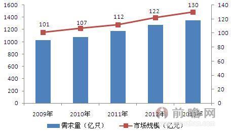 2009-2013年中国铝电解电容器市场规模