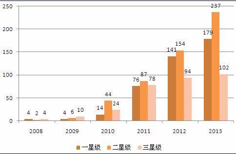 2008-2013年我国绿色建筑项目标志项目数量(单位:个)