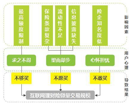 互联网理财发展现状 互联网理财险行业发展分析