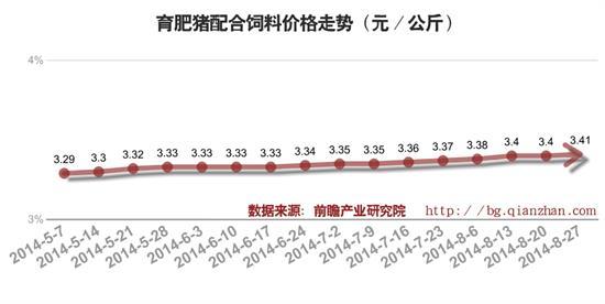 2014年肥猪行情_2014年9月育肥猪配合饲料价格走势(图)_前瞻数据 - 前瞻网