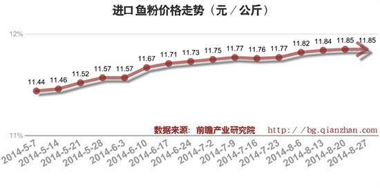 2014年9月进口鱼粉价格走势
