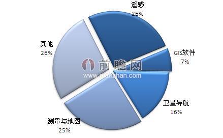 中国地 理信息产业细分市场占比