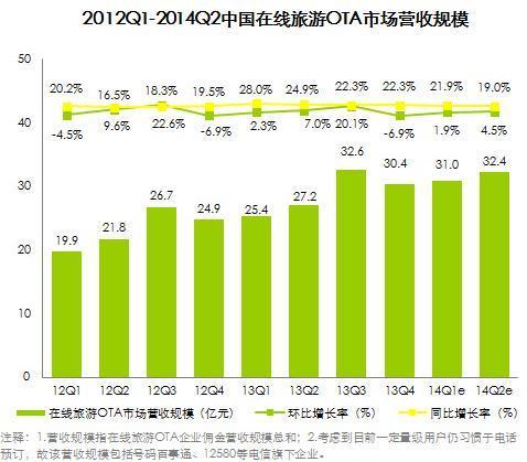 2014年上半年总结 2014年上半年中国在线旅游市场交易规模持续增长情况分析