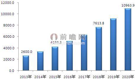 2013- 2020年地理信息产业市场规模及预测
