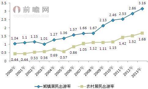 图表1:2000-2013年中国城镇和农村居民出游率变化(单位:次/年)