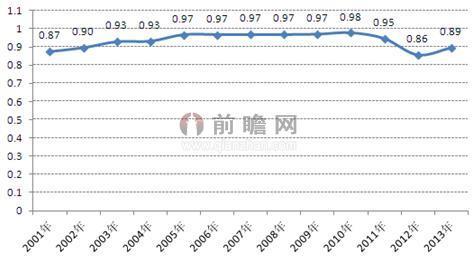 2001-2013年中国稀该地货量占全球稀该地货量的比重