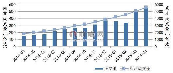 图表1:2014-2015年各月网贷成交量(单位:亿元)
