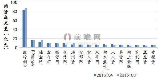 图表2:2015年3-4月部分网贷平台成交量对比(单位:亿元)