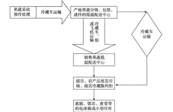 京东将为天天果园提供物流体系支持 冷链物流或不再是生鲜电商发展瓶颈?_研究报告 - 前瞻产业研究院