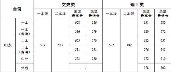 山东济南大学2015高考录取分数线预测 历年文理科专业最低分数线