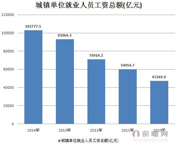 人口老龄化_2012年就业人口总数