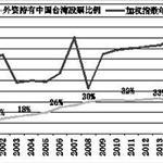 """外資為什么""""進軍""""中國股市?"""