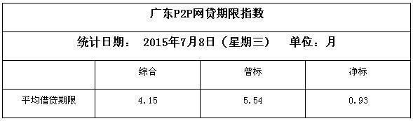 7月8日广东P2P网贷平台综合指数:成交额环比降低22.03%