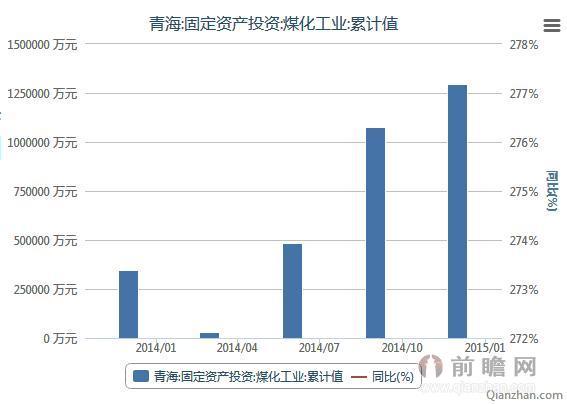 2014Q1-Q4年青海煤化工业固定资产投资统计