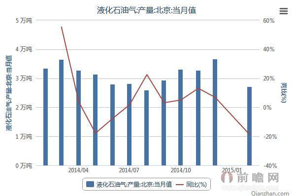 2014年2月-2015年2月油气工程相关数据统计:北京液化石油气产量当月值