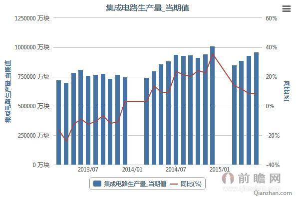 2013年3月-2015年6月集成电路生产量当期值统计