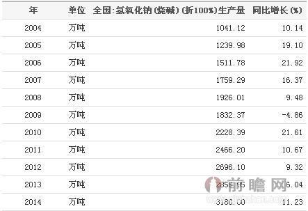 2004-2014全国氢氧化钠(烧碱)生产量统计