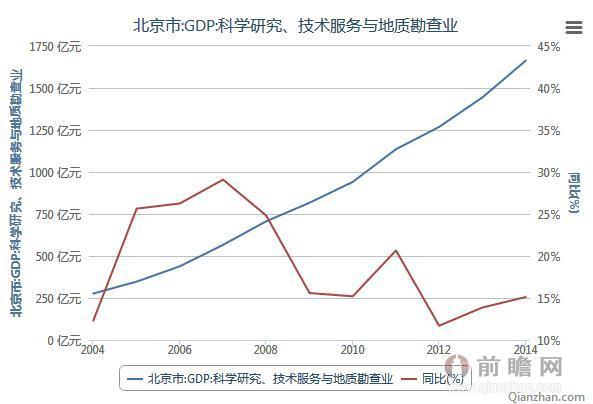 2004-2014年北京市科学研究、技术服务与地质勘查业GDP