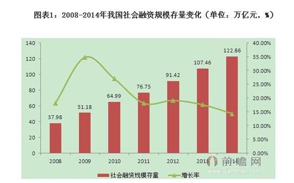 我国光伏产业社会融资增量规模开始出现下降趋势