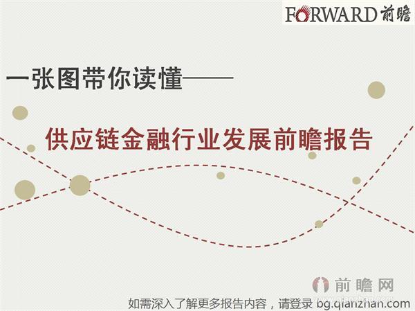 供应链金融行业发展前瞻报告