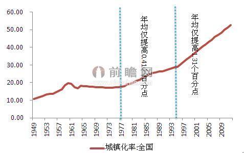 图表1:新中国成立以来我国的城镇化率走势(单位:%)