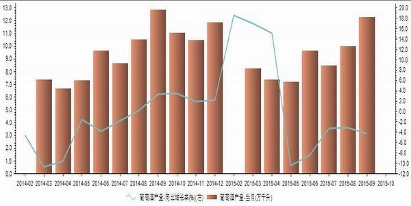 2014年1月-2015年9月我国葡萄酒产量统计