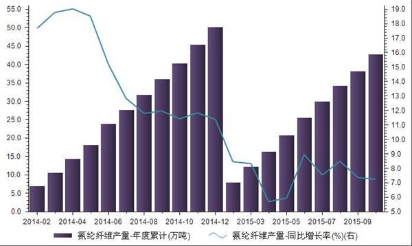 2014年1月-2015年10月我国氨纶纤维产量统计