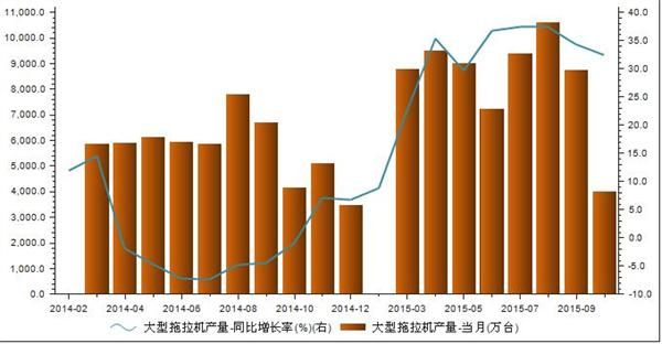 2014年1月-2015年10月我国大型拖拉机产量统计