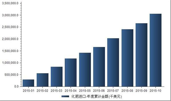 2014年1月-2015年10月我国化肥产量统计