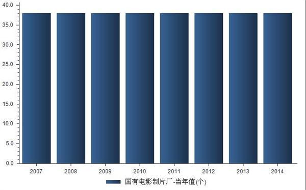 2007-2014我国国有电影制片厂数量统计