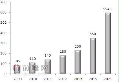 行业增长性.jpg