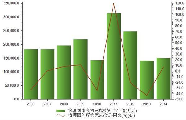 2006-2014我国治理固体废物完成投资统计