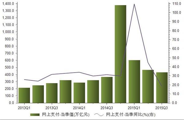 2013年-2015年我国网上支付金额统计