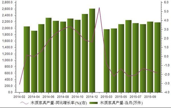 2014年1-2015年10月我国木质家具产量统计