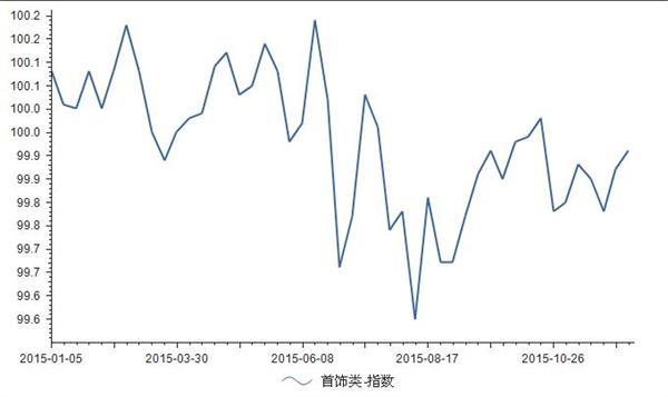 2015年1-12月义乌首饰类小商品价格指数走势