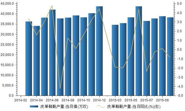 2014-2015我国皮革鞋靴产量统计